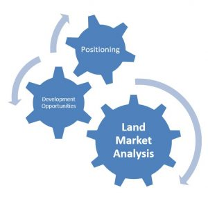 Land Market Analysis Altus Group