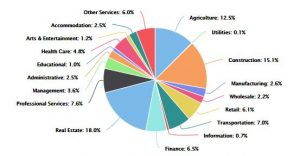 East Hants Townfolio Statistical Profile